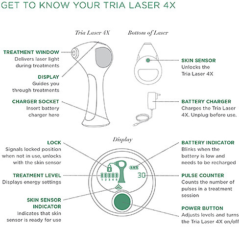 Tria Beauty Patented Permanent Hair Removal Laser 4X