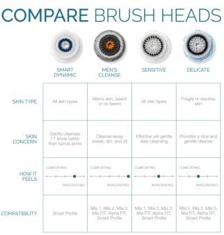 clarisonic Acne Cleansing Brush Head