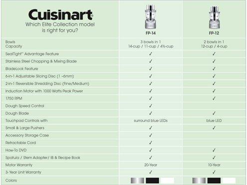 Cuisinart 12-c. Elite Collection Food Processor, Black