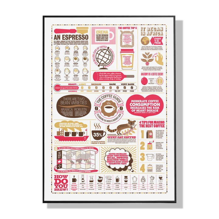 Stuart Gardiner - The Coffee Guide A2 Print