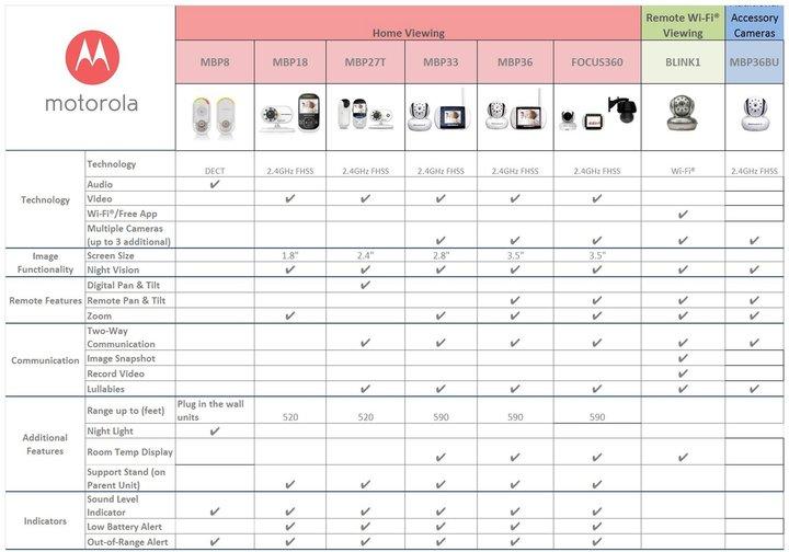 Motorola Wi-Fi Video Camera- Smartphone viewing - Black